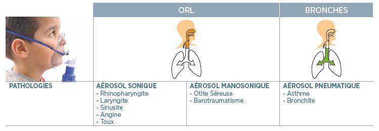 ORL-BROCHES-aérosol-sonique-manosonique-pneumatique